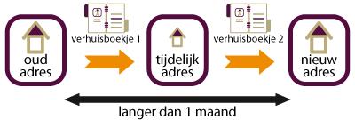 tijdelijk adres inschrijven gemeente